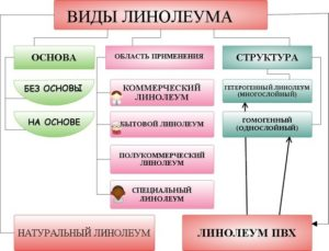 О классификации линолеума