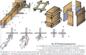 Как сделать опалубку для фундамента своими руками – пошаговое руководство