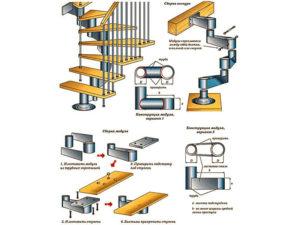 Лестницы на второй этаж в частном доме – руководство по изготовлению и самостоятельной сборке