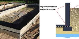 Горизонтальная гидроизоляция фундаментов и применяемые материалы
