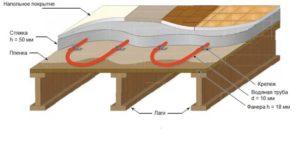 Как сделать стяжку на деревянном полу?