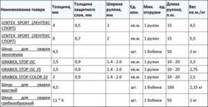 Вес линолеума: от чего зависит и как рассчитать?