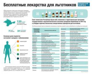 Кому положены бесплатные лекарства и льготы на платные препараты