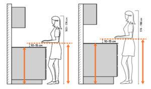 Какой должна быть высота столешницы – хозяйкам на заметку