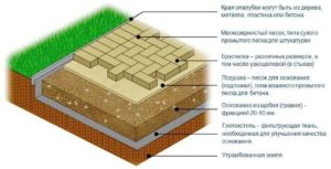 Технология укладки тротуарной плитки и пошаговое руководство