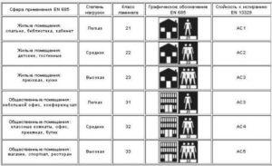 Как правильно выбрать ламинат для разных помещений: параметры и классификация