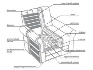 Кресло своими руками – раскрой, изготовление деталей и сборка