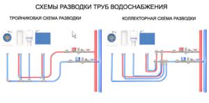 Разводка труб водоснабжения в квартире – какие есть схемы?