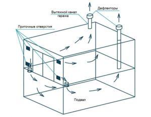 Вентиляция в гараже – как сделать вытяжку своими руками