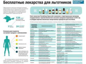 Изменения в порядке выдачи бесплатных лекарств и расширение списка препаратов в 2018 году