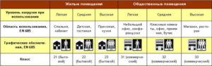 Противопожарный линолеум. Область применения и правила выбора