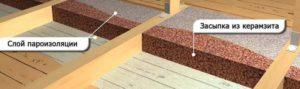 Утепление пола керамзитом: особенности материала и пошаговое руководство по обустройству