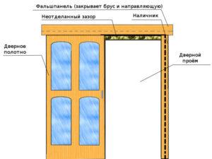 Раздвижные межкомнатные двери своими руками – руководство по выбору и установке