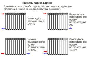 Расчет радиаторов отопления – сколько секций требуется для эффективной работы системы?