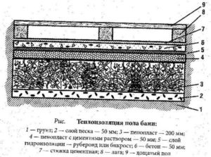 Полы по грунту в бане и их утепление