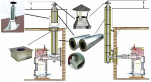 Установка дымохода из стальной трубы – инструкция по монтажу своими руками