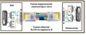 Пошаговое подключение интернет розетки – простая схема для пользователя
