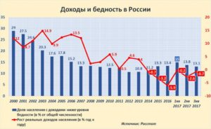 Беспросветная нищета российского населения – результаты масштабных опросов