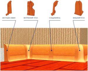 Виды деревянных плинтусов и их характеристики