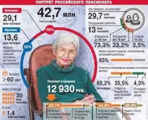 Какой должна быть пенсия по мнению пенсионеров