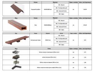 Размеры террасной доски: характеристики и расчет