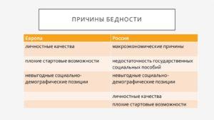 Почему граждане РФ обречены на постоянную нищету? Главные причины бедности