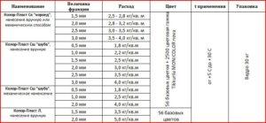 Расход штукатурки Короед на 1 м2 – от чего зависит и как рассчитать