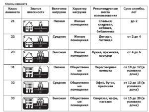 Характеристика ламината 33 класса: расчет материала и области применения