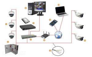 Видеонаблюдение своими руками – выбор оборудования и секреты монтажа