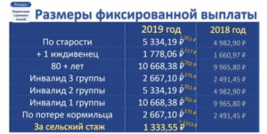 Пенсионный Фонд озвучил окончательную сумму прибавки к пенсии в 2019 году