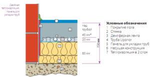 Оптимальная толщина стяжки для водяного теплого пола