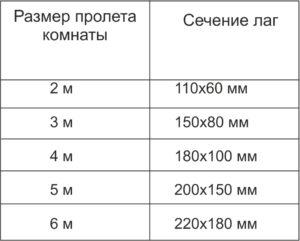 Размеры лаг для устройства пола