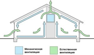 Схема вентиляции частного дома – устройство приточно-вытяжной системы своими руками