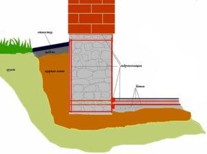 Цена работ за м2 по гидроизоляции фундамента