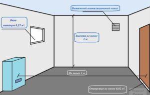 Требования к газовой котельной в частном доме – документальное сопровождения и технический регламент