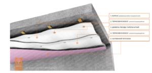 Виды акустических звукоизоляционных натяжных потолков с их плюсами и минусами