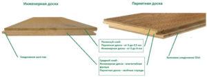 Инженерная доска: разновидности, типовые размеры и отличия от паркетной доски