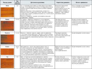Отличительные признаки и характеристики различных видов паркета
