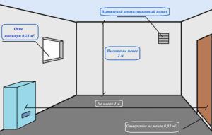 Установка газового котла в частном доме – о каких нормативах нужно знать?