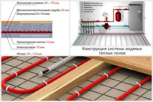 Электрический теплый пол в деревянном доме: виды и схема укладки
