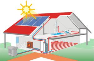 Воздушное отопление частного дома – экономичный и действительно эффективный обогрев