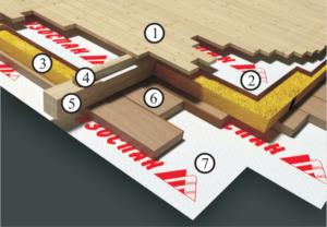 Пароизоляция и гидроизоляция потолка при холодном и теплом чердаке