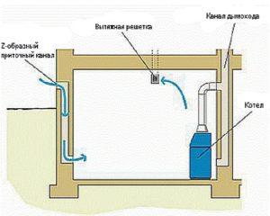Вентиляция в котельной – требования СНиП по организации системы