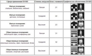 Виды ламината и классификация по назначению