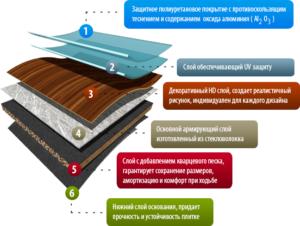 Виды кварц-виниловых полов и характеристики