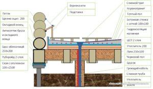 Как правильно сделать полы в бане на свайном фундаменте?