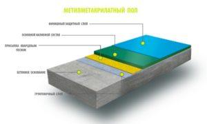 Полимерные полы: виды и характеристики наливных смесей