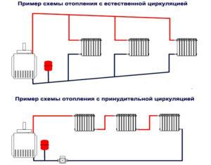 Схема отопления частного дома с естественной циркуляцией – неэстетично, но практично