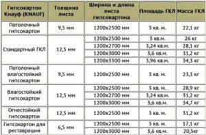 Размеры, виды и производители потолочного гипсокартона