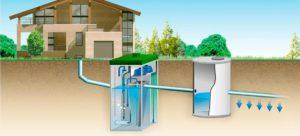 Септик для дачи – сооружаем сами эффективную очистительную систему